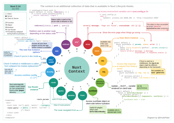 A chart displaying the workings of Nuxt context.