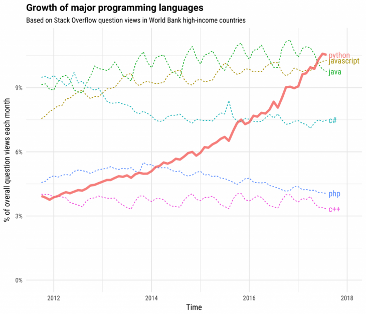 A chart displaying the growth of major programming languages.
