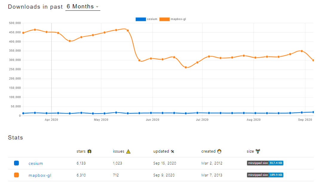A line graph showing the popularity of Mapbox over a six month period.