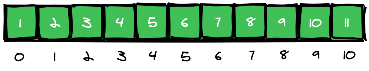 numbers 1-11 in binary search