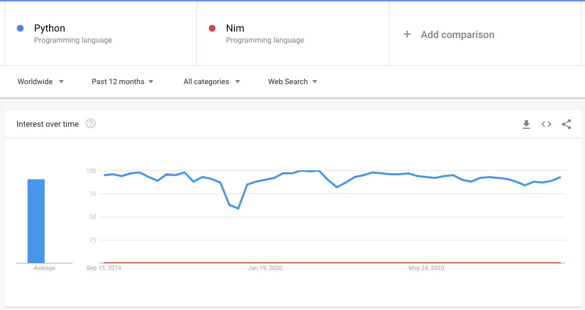 Assessing interest in Python and Nim overtime.