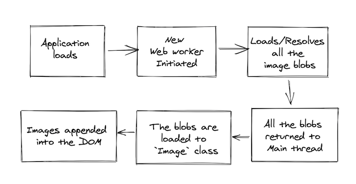 Flow Chart Explaining the Process of Adding a Web Worker