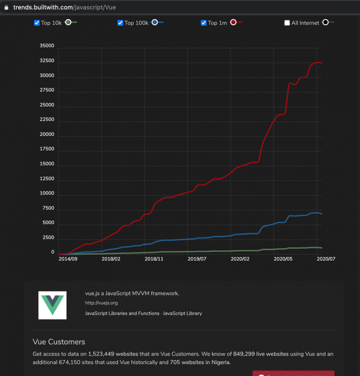 Screenshot of Vue's usage stats on trends.builtwith.com