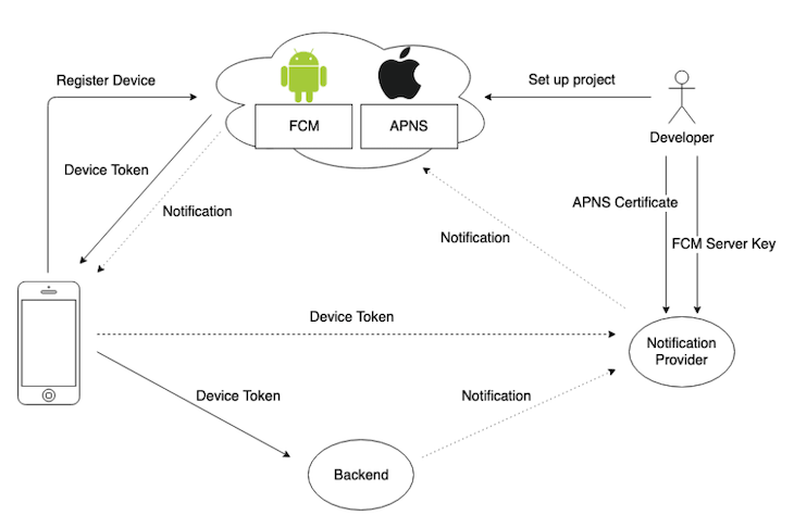 Push notifications in React Native APN FCM