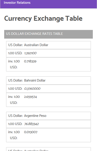 Our currency table with JavaScript enabled.