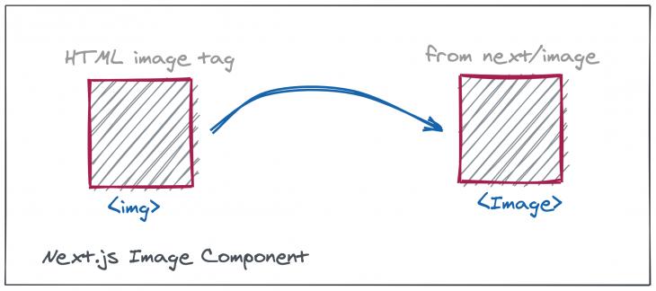 Next.js image component