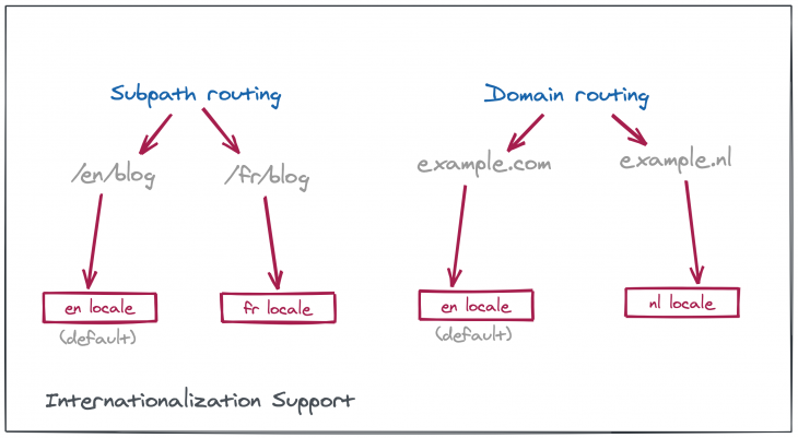 subpath routing and domain routing