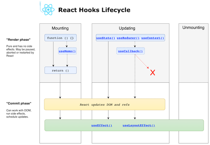 A Diagram of the React Hooks Lifecycle
