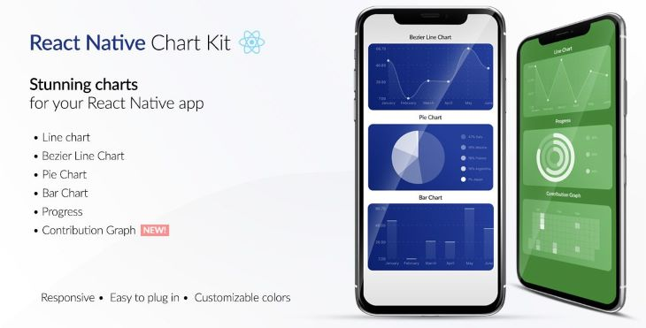 Mobile View of React Native Chart Kit