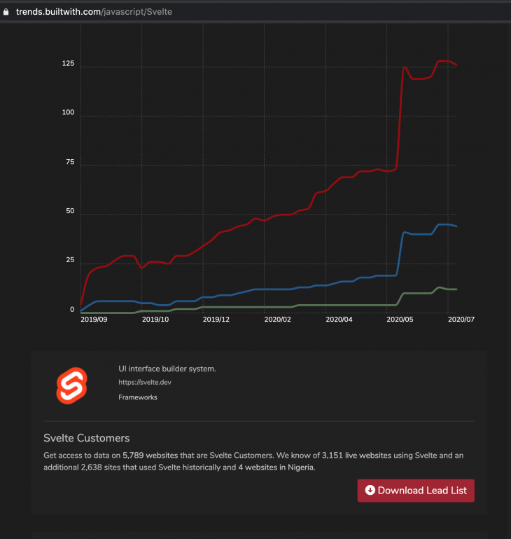 A screenshot of Svelte's usage stats according to trends.builtwith.co