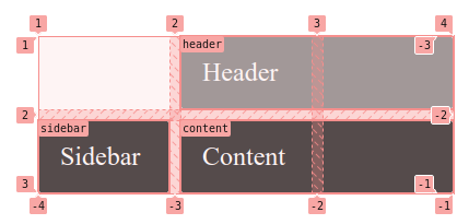 chrome devtools css grid area names