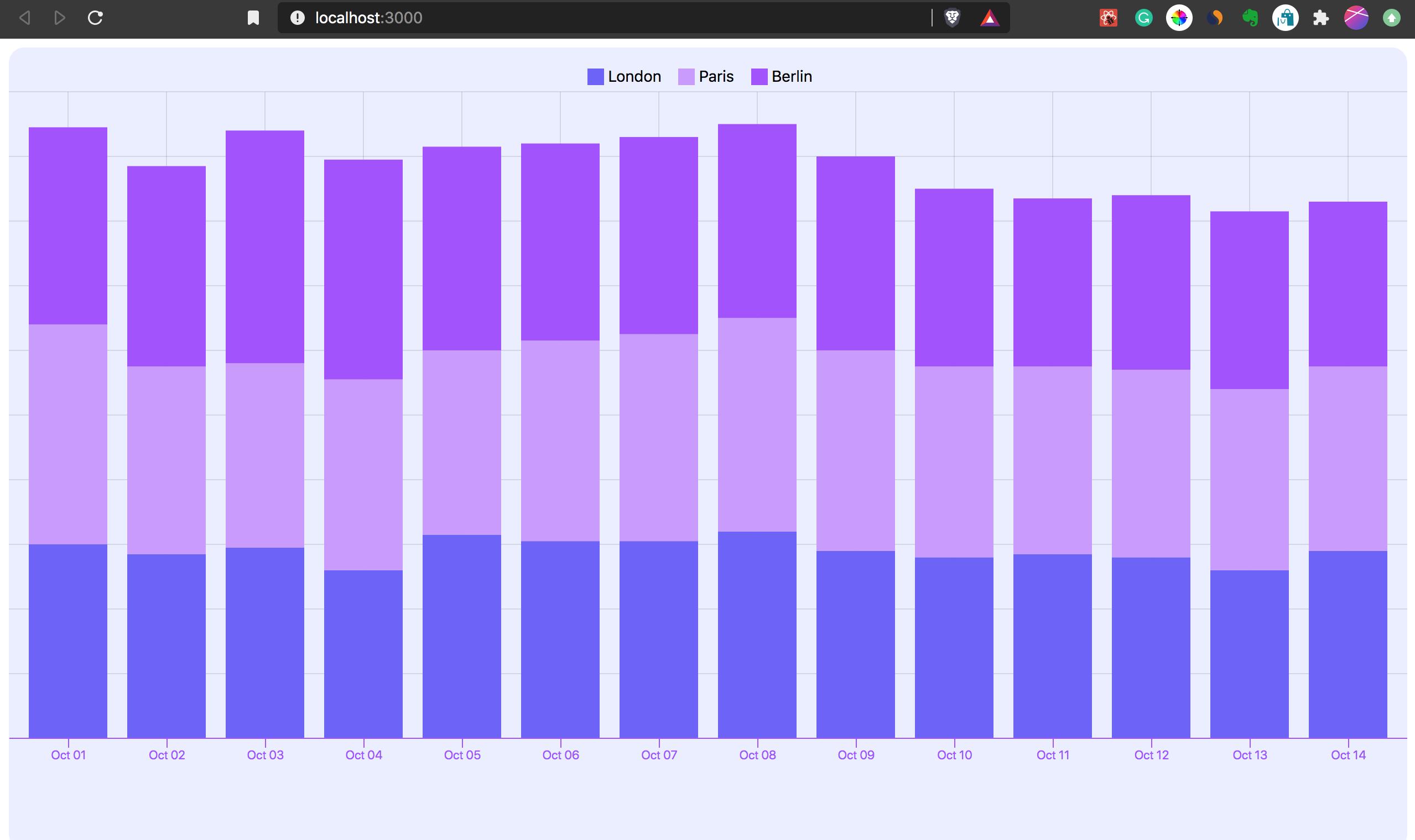 Bar chart built with Visx.