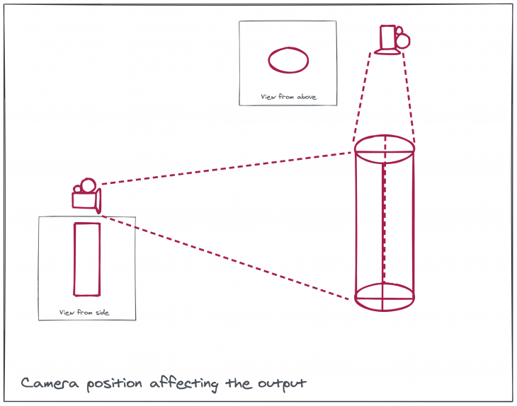 camera positioning affecting the output