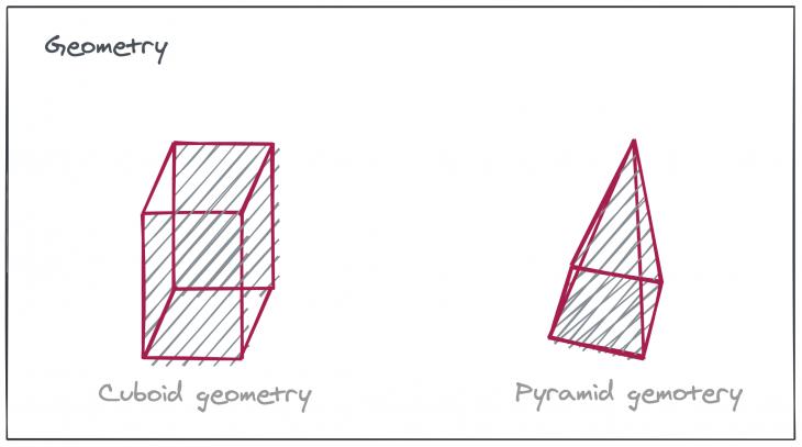 cuboid geometry and pyramid geometry