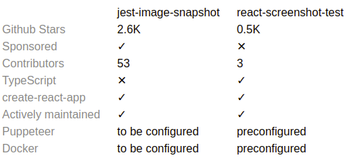 Jest vs React Screenshot Testing Comparison