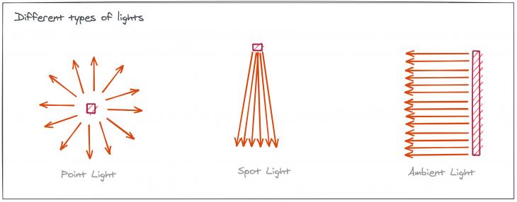 Different directions of light -- point light, spot light, ambient light
