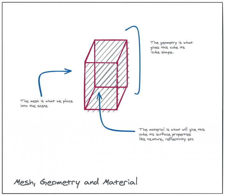 Mesh, geometry, and materials