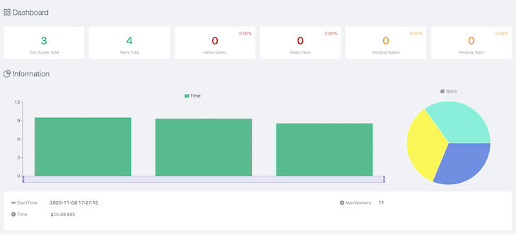 Visualization of the Project Test Report