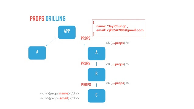 A diagram explaining how props drilling works.