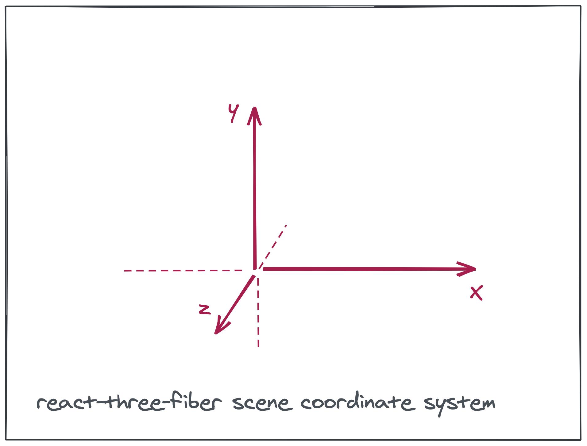 react-three-fiber scene coordinate system