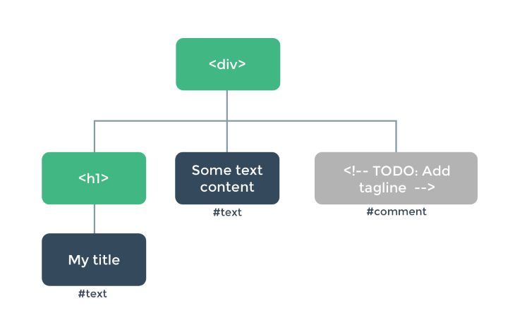 Wireframe of the HTML DOM