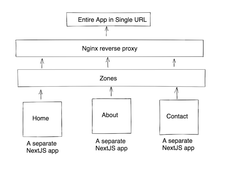 Next.js Zones Implementation Using an HTTP Proxy