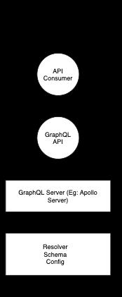 GraphQL Server Basic Implementation Example