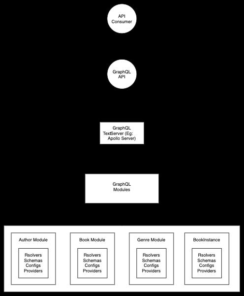 GraphQL-Modules Library App Structure