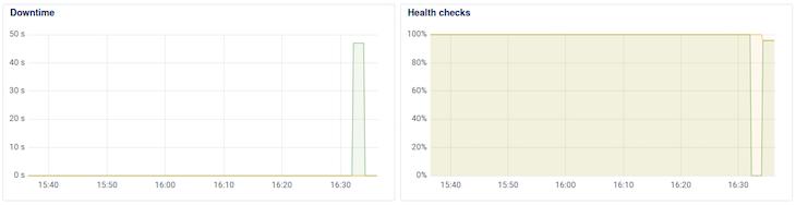 Monitor-Application-Health-DigitalOcean-Graph
