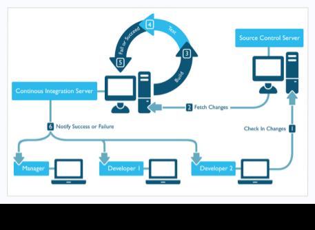 Typical Continuous Integration Flow Diagram