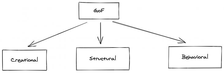 Un organigramme montrant les trois types de modèles de conception parmi lesquels nous pouvons choisir.