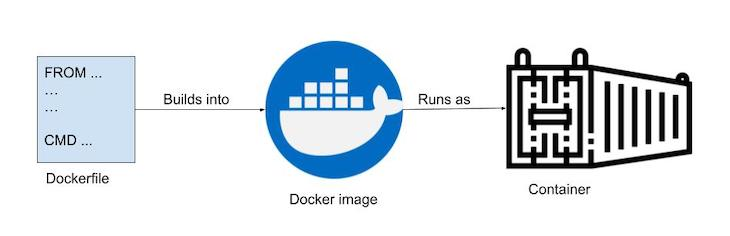 Flow Chart Describing Relationship Between Dockerfile, Docker Image, and Container