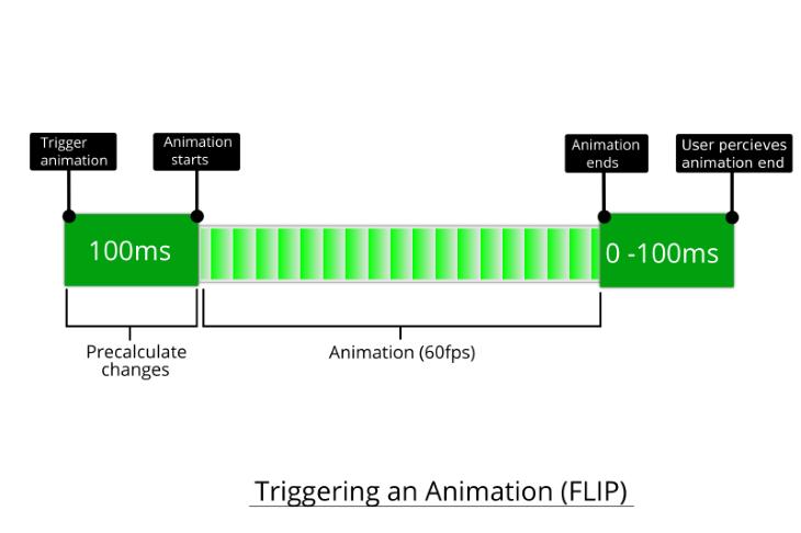 Flip Technique
