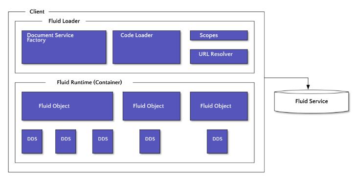 The Fluid Framework Architecture