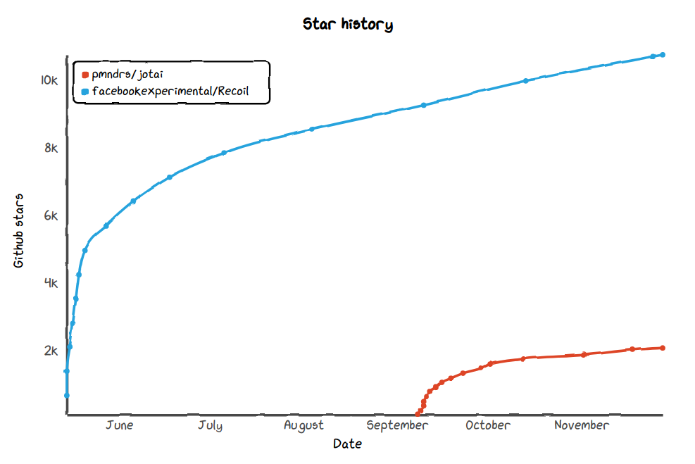 Github stars for Jotai vs. Recoil displayed in a graph.
