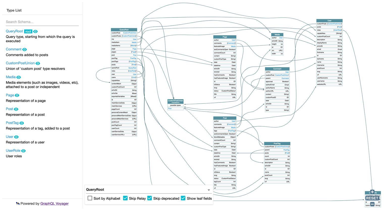 Diagram of a GraphQL Schema with Standard Behavior