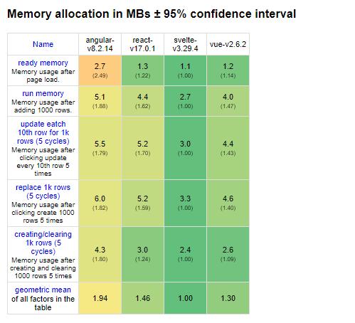 Memory allocation of Svelte versus other frameworks.