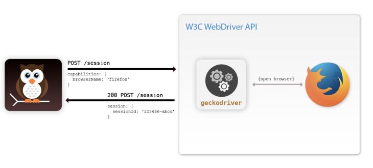Nightwatch Requests to Webdriver