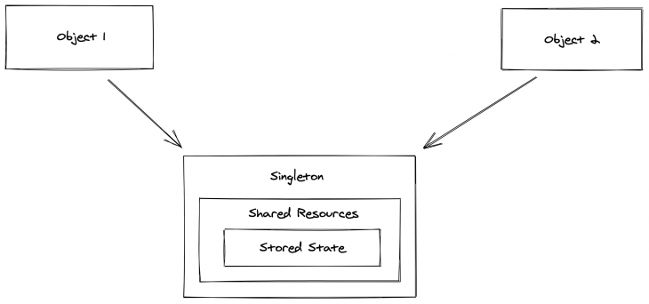 The two features of the Singleton design pattern.