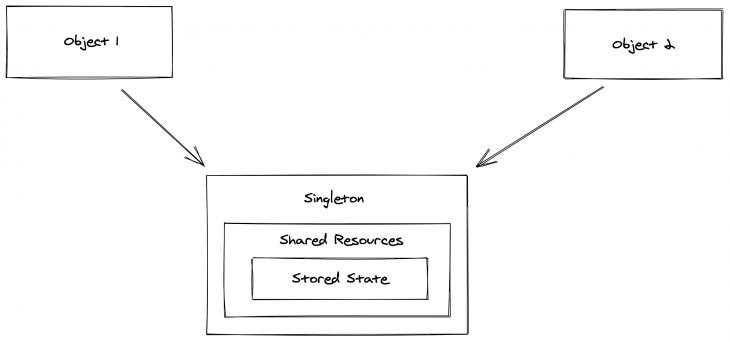 Les deux caractéristiques du modèle de conception singleton.