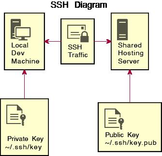 SSH Diagram
