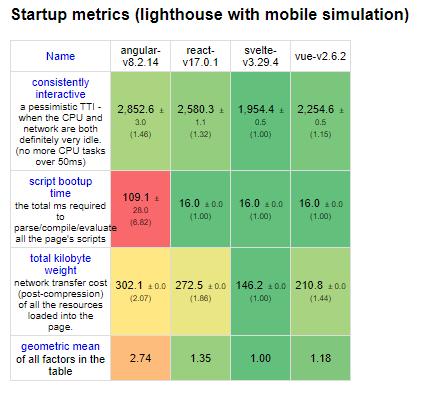 Startup metrics of Svelte versus other frameworks.