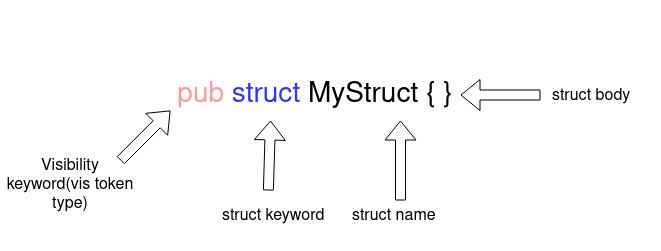 Parsing Struct Name Field Diagram