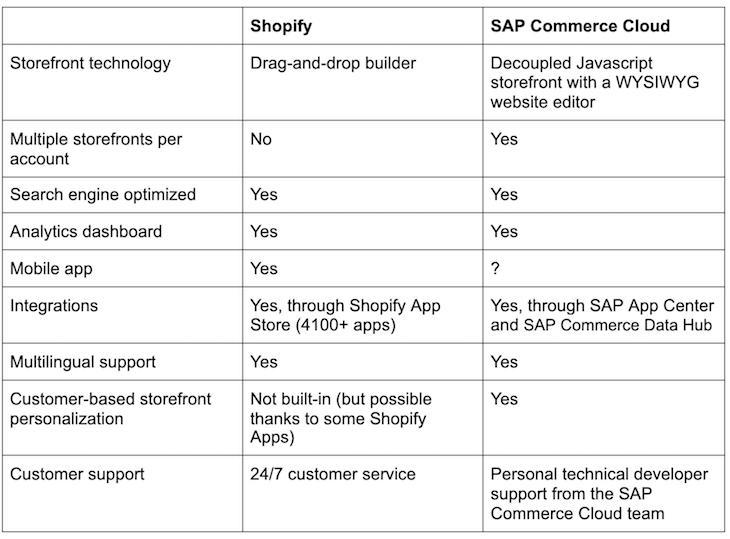 Shopify-SAP-Commerce-Cloud-Comparison-Table