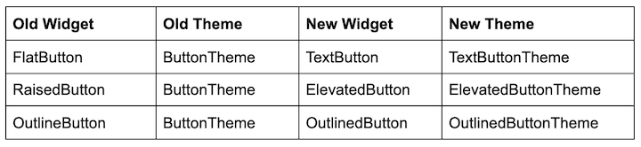 Table Comparing Old Flutter Buttons and Widgets to New Buttons Introduced in Flutter v1.22