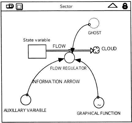 Stella Model Symbols Display