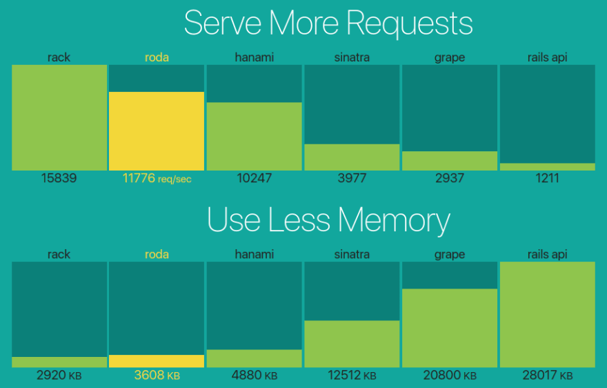 A graph comparing Roda's ability to serve more requests while using less memory as compared to other Ruby frameworks