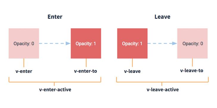 Vuejs-transition-component-three-classes-diagram