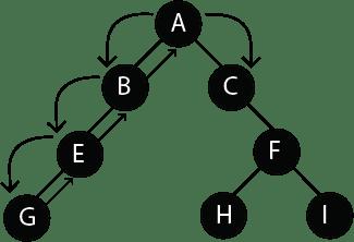 Complex Component Structure