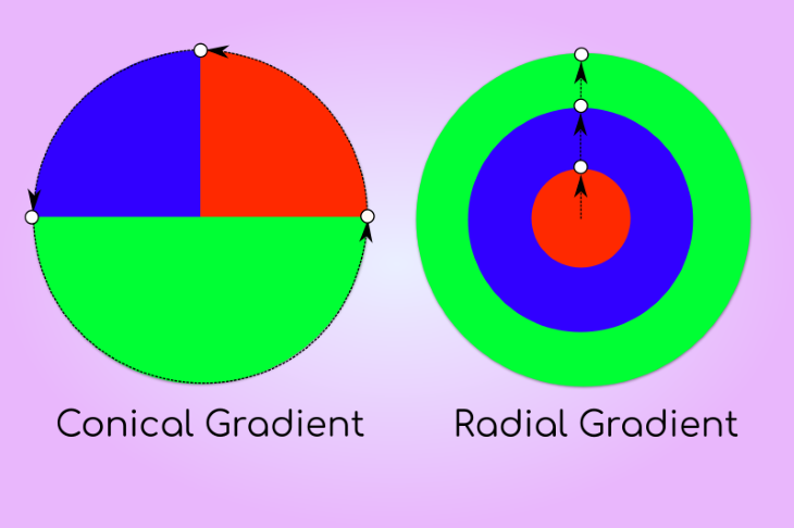 Conical Gradient Visual Explanation